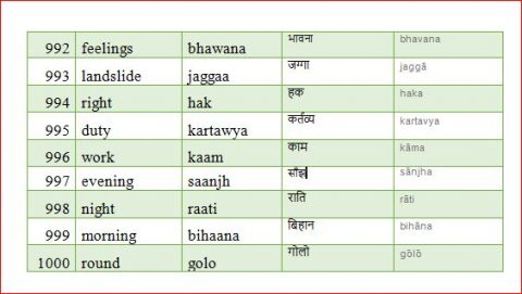 basic, famous, useful, daily use nepali words with pronunciation and english meaning